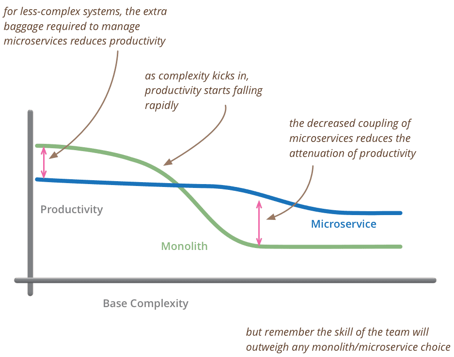 'Fowler Microservices Productivity graph'